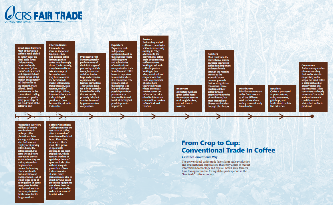 fairtrade case study Fair trade is an organisation that sets standards fro trade with ledc's it guarantees a fair price for geography development case studies case study: fair trade.